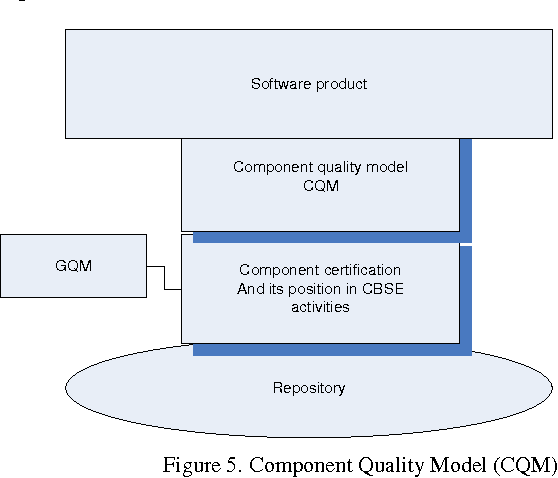 Figure 5 from Role of Component Certification in CBSE Activities for ...