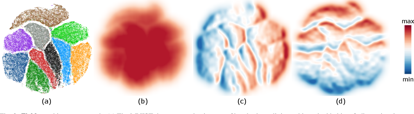 Figure 2 for Linear tSNE optimization for the Web
