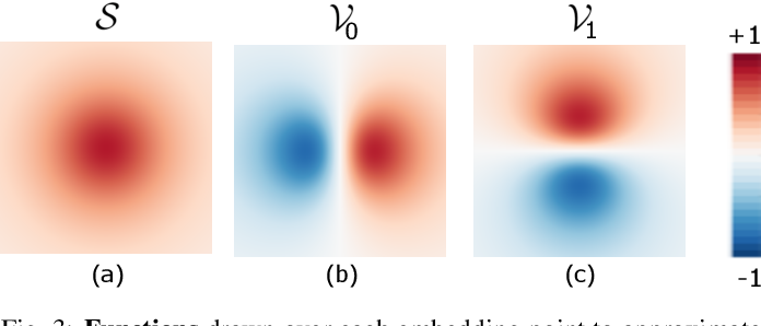 Figure 3 for Linear tSNE optimization for the Web
