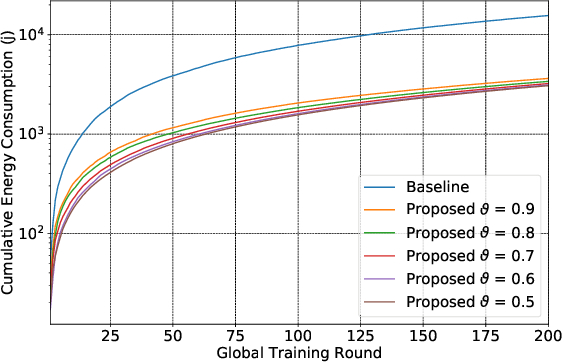 Figure 2 for Fine-Grained Data Selection for Improved Energy Efficiency of Federated Edge Learning