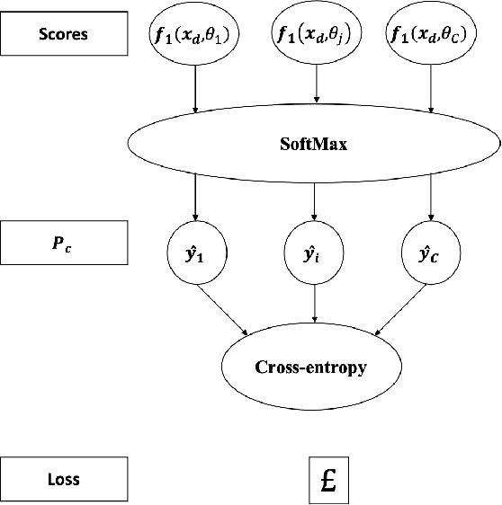 Figure 4 for Fine-Grained Data Selection for Improved Energy Efficiency of Federated Edge Learning