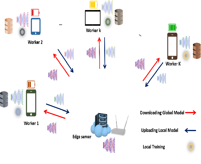 Figure 1 for Fine-Grained Data Selection for Improved Energy Efficiency of Federated Edge Learning