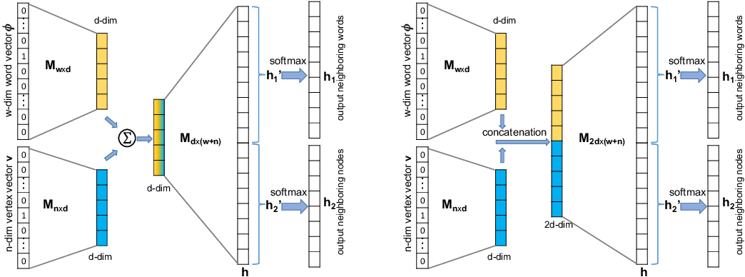 Figure 1 for SENSE: Semantically Enhanced Node Sequence Embedding