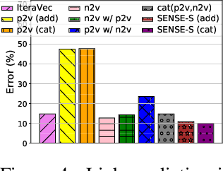 Figure 3 for SENSE: Semantically Enhanced Node Sequence Embedding
