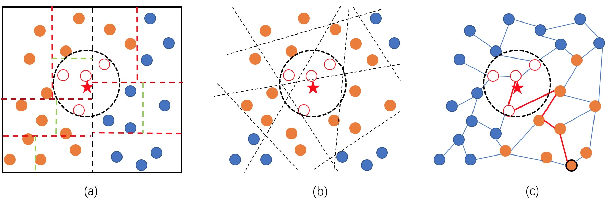 Figure 1 for Fast Approximate Nearest Neighbor Search With The Navigating Spreading-out Graph