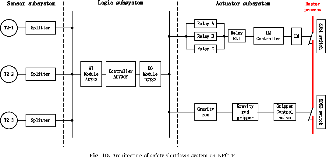 figure 10 from sil verification for srs with diverse redundancy Sample Block Diagram