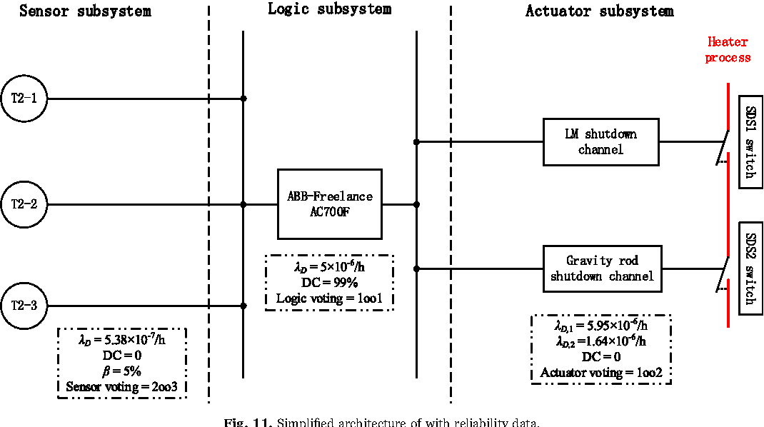 figure 11 from sil verification for srs with diverse redundancy Sample Block Diagram