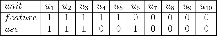 Figure 1 for Improving Ranking Using Quantum Probability