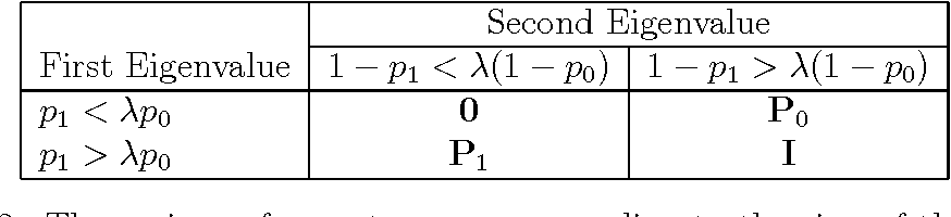 Figure 2 for Improving Ranking Using Quantum Probability