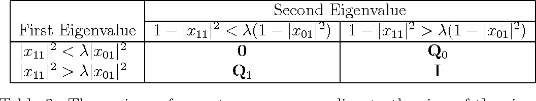 Figure 4 for Improving Ranking Using Quantum Probability