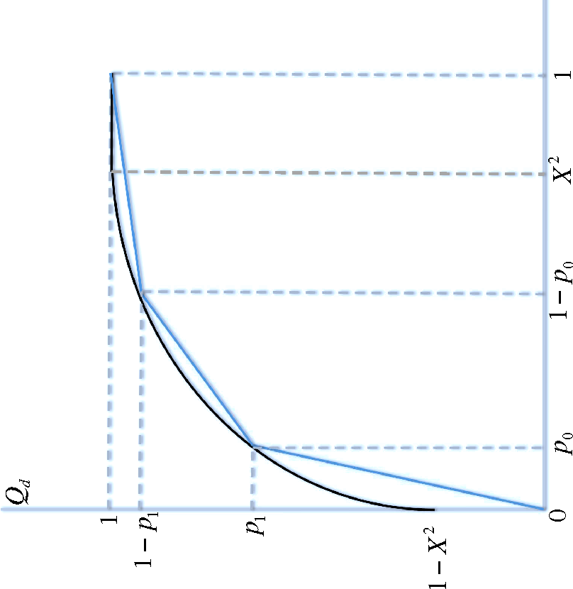 Figure 3 for Improving Ranking Using Quantum Probability