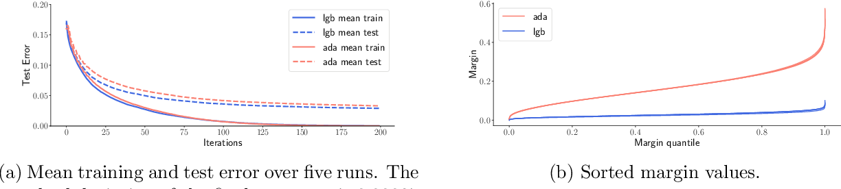 Figure 1 for Margins are Insufficient for Explaining Gradient Boosting