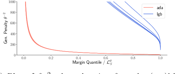 Figure 3 for Margins are Insufficient for Explaining Gradient Boosting
