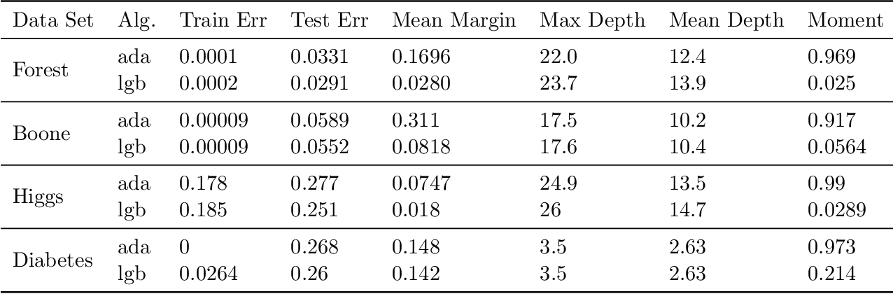 Figure 2 for Margins are Insufficient for Explaining Gradient Boosting