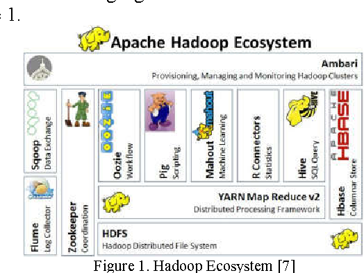 Figure 1 from Improving Hadoop MapReduce performance with data