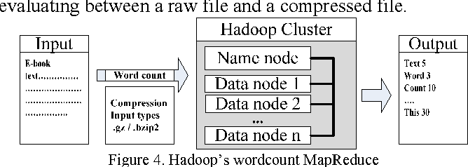 Figure 4 from Improving Hadoop MapReduce performance with data