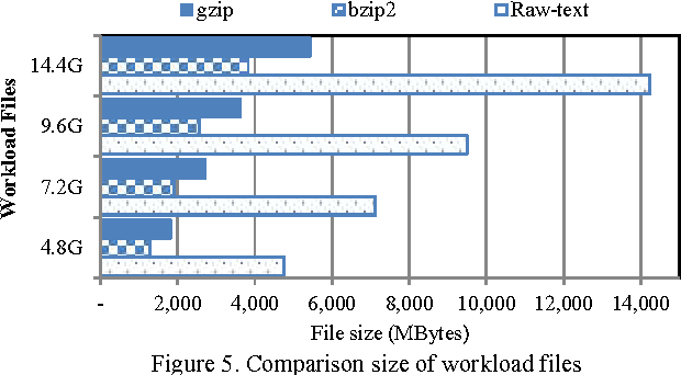Figure 5 from Improving Hadoop MapReduce performance with data