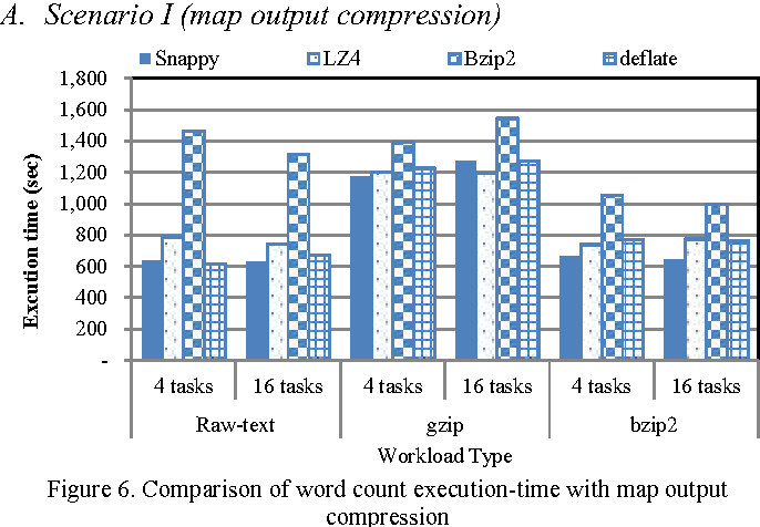 Figure 6 from Improving Hadoop MapReduce performance with data