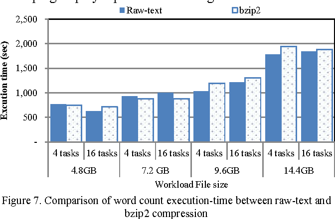 Figure 7 from Improving Hadoop MapReduce performance with data
