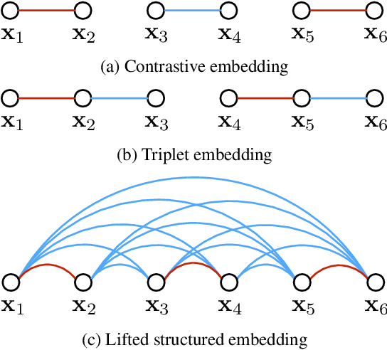 Figure 2 for Deep Metric Learning via Lifted Structured Feature Embedding