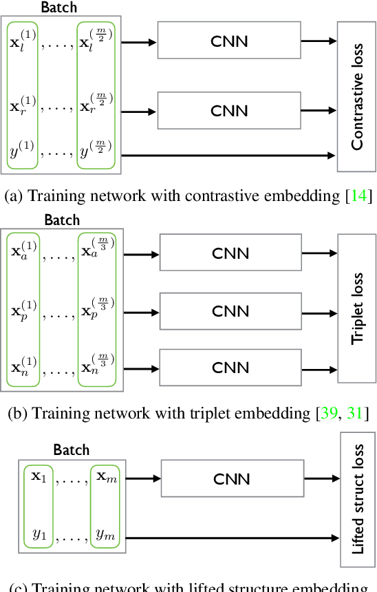 Figure 3 for Deep Metric Learning via Lifted Structured Feature Embedding
