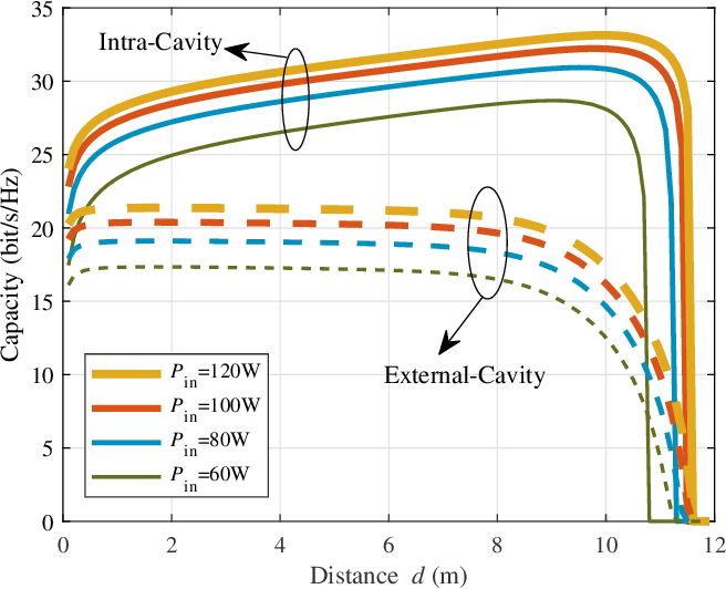 Figure 3 for Mobile Optical Communications Using Second Harmonic of Intra-Cavity Laser