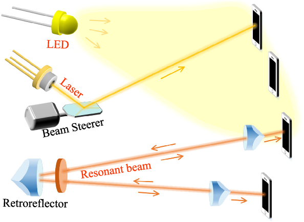 Figure 4 for Mobile Optical Communications Using Second Harmonic of Intra-Cavity Laser