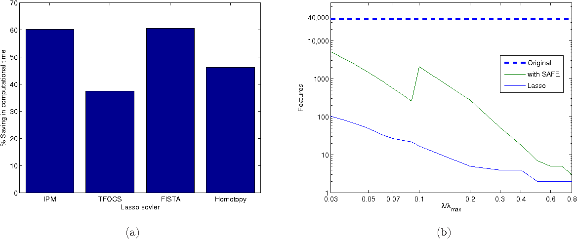 Figure 4 for Safe Feature Elimination for the LASSO and Sparse Supervised Learning Problems