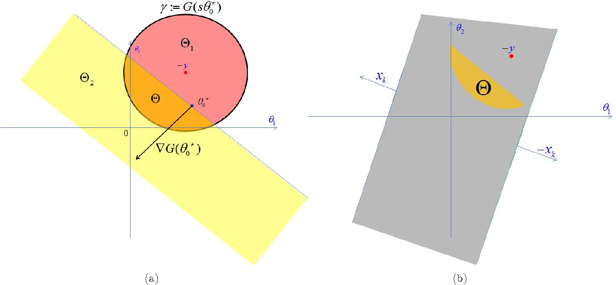 Figure 2 for Safe Feature Elimination for the LASSO and Sparse Supervised Learning Problems