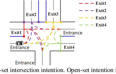 Figure 1 for Open-set Intersection Intention Prediction for Autonomous Driving
