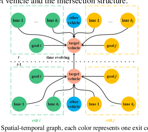 Figure 2 for Open-set Intersection Intention Prediction for Autonomous Driving