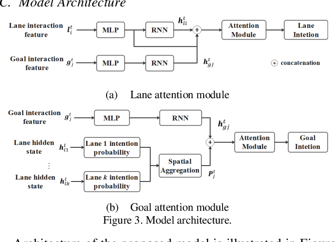 Figure 3 for Open-set Intersection Intention Prediction for Autonomous Driving
