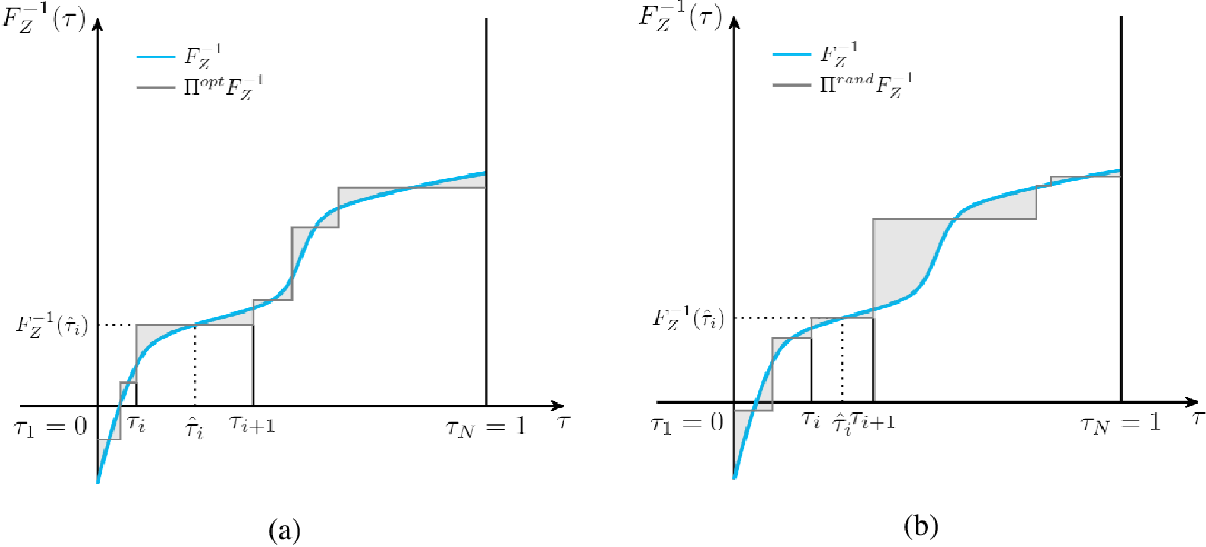 Figure 1 for Fully Parameterized Quantile Function for Distributional Reinforcement Learning