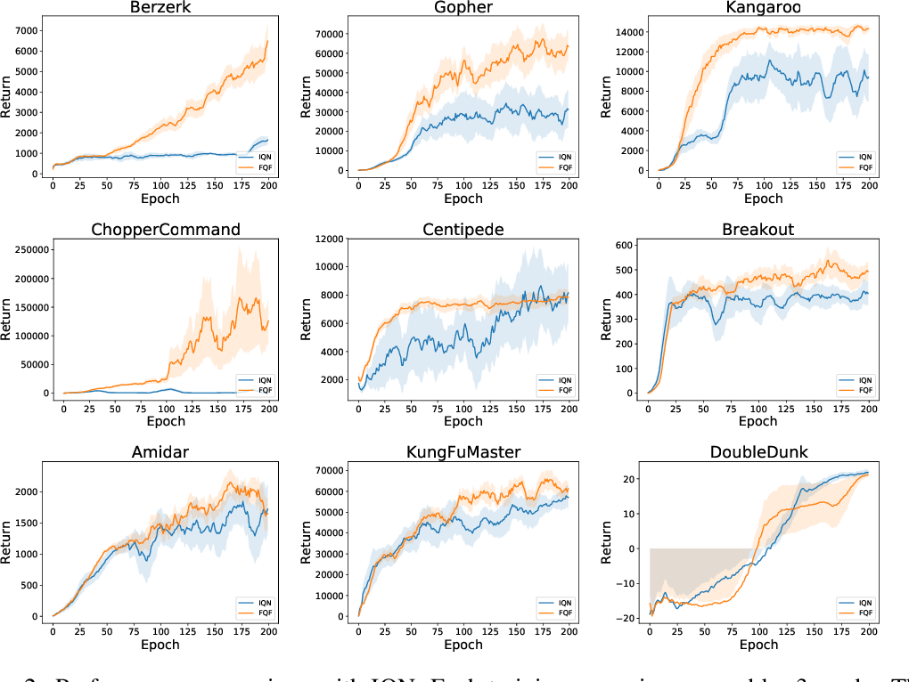 Figure 3 for Fully Parameterized Quantile Function for Distributional Reinforcement Learning