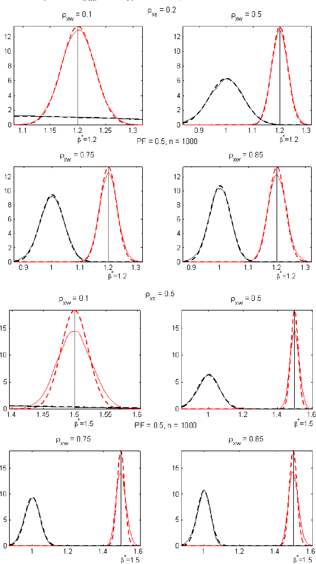 The asymptotic and finite sample distributions of OLS and
