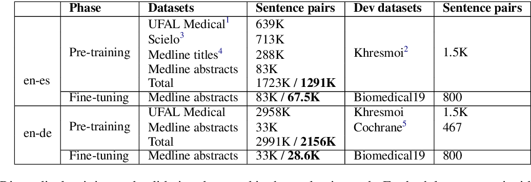 Figure 3 for Addressing Exposure Bias With Document Minimum Risk Training: Cambridge at the WMT20 Biomedical Translation Task