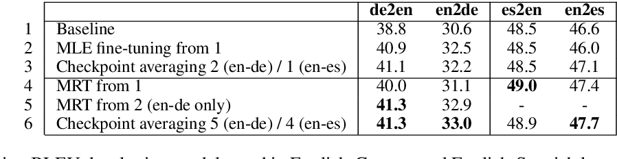 Figure 4 for Addressing Exposure Bias With Document Minimum Risk Training: Cambridge at the WMT20 Biomedical Translation Task