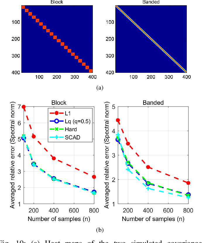 Figure 2 for Nonconvex Regularization Based Sparse and Low-Rank Recovery in Signal Processing, Statistics, and Machine Learning
