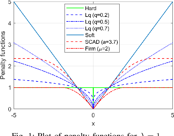 Figure 1 for Nonconvex Regularization Based Sparse and Low-Rank Recovery in Signal Processing, Statistics, and Machine Learning