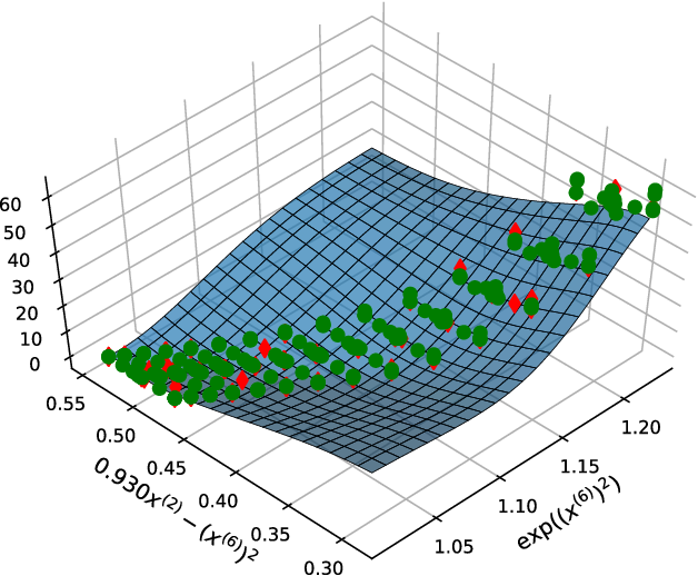 Figure 1 for On Explaining Machine Learning Models by Evolving Crucial and Compact Features