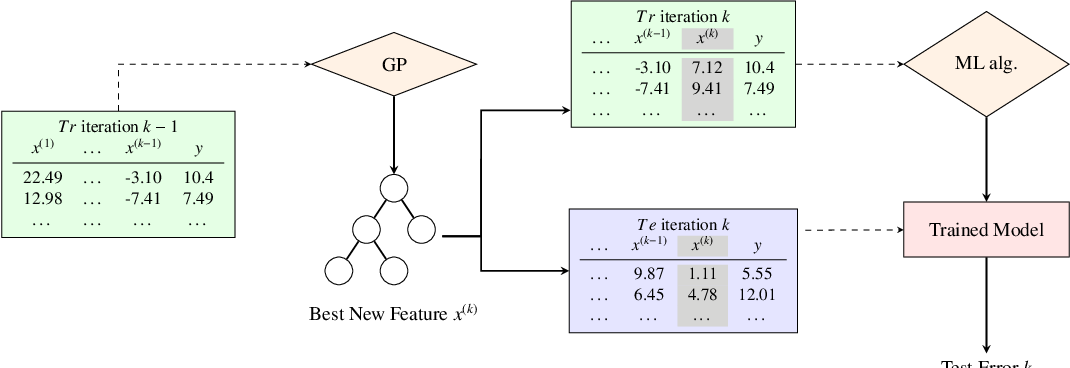 Figure 3 for On Explaining Machine Learning Models by Evolving Crucial and Compact Features