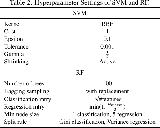 Figure 4 for On Explaining Machine Learning Models by Evolving Crucial and Compact Features