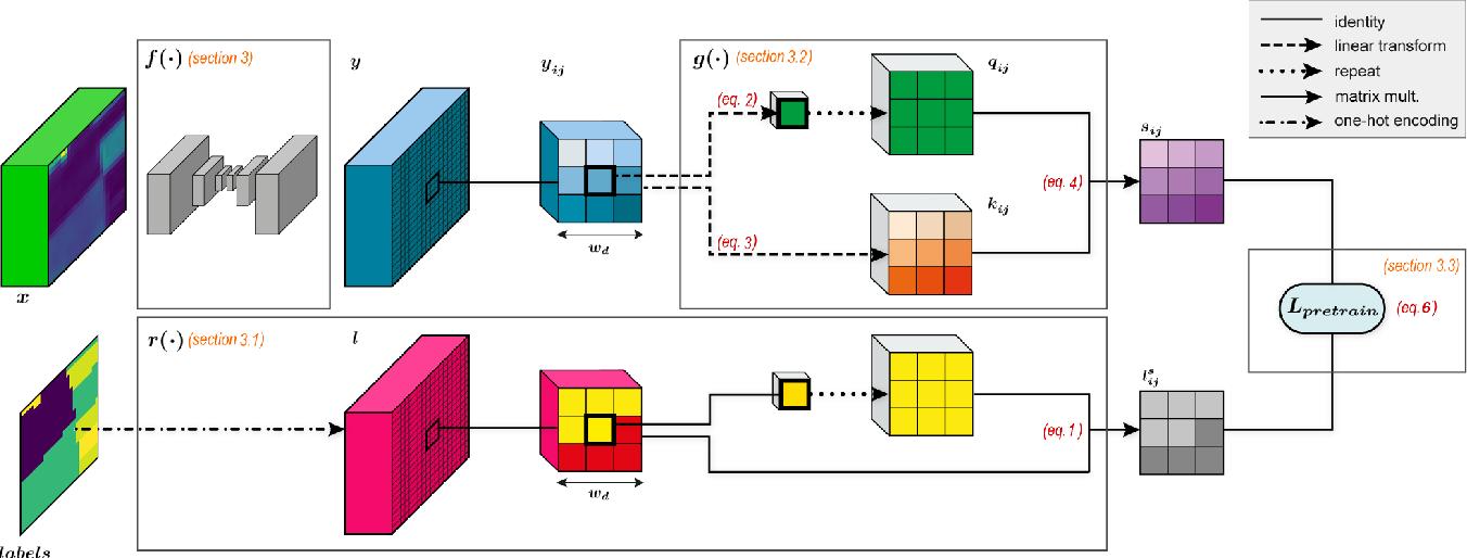 Figure 2 for Context-self contrastive pretraining for crop type semantic segmentation