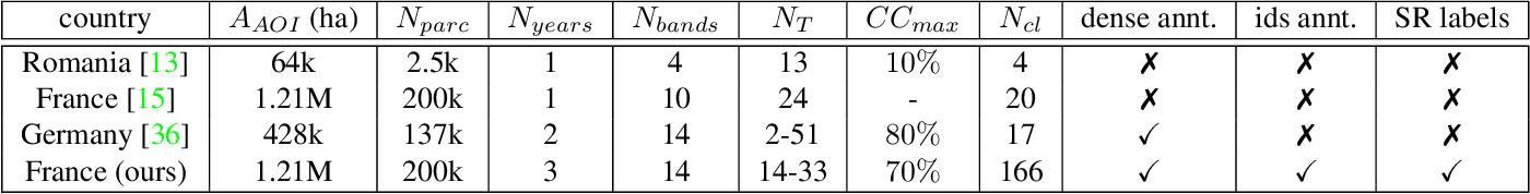 Figure 1 for Context-self contrastive pretraining for crop type semantic segmentation