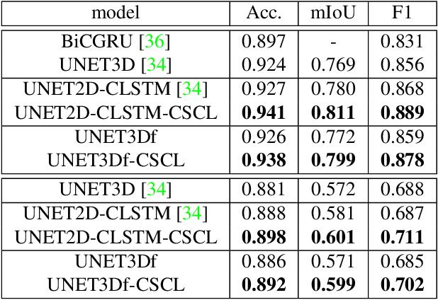 Figure 3 for Context-self contrastive pretraining for crop type semantic segmentation