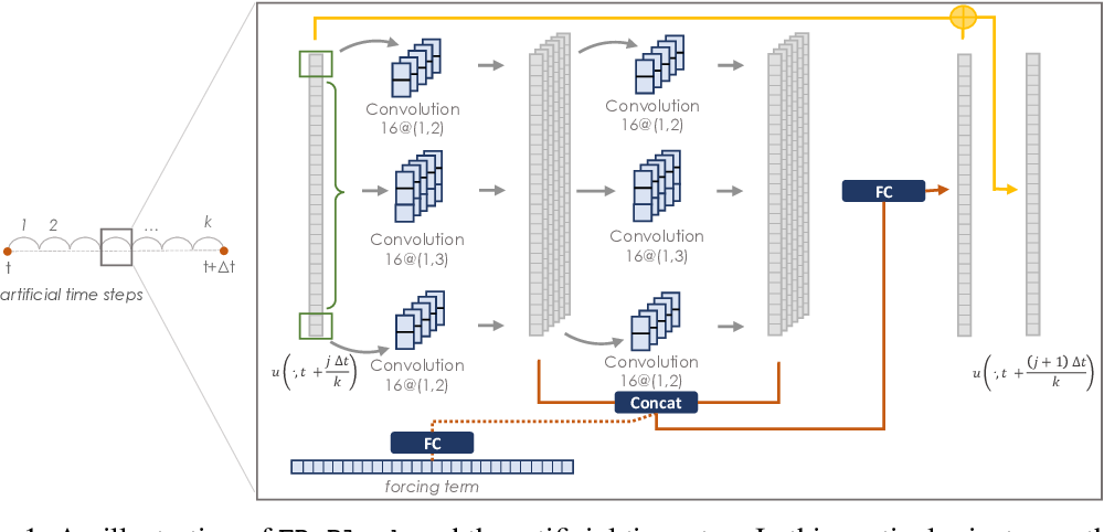Figure 1 for Finite Difference Neural Networks: Fast Prediction of Partial Differential Equations