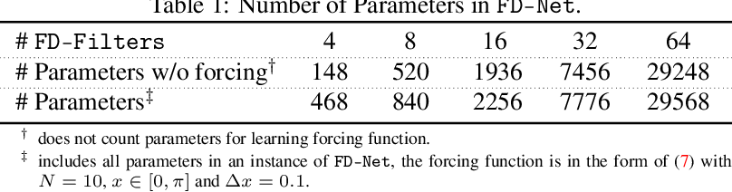 Figure 2 for Finite Difference Neural Networks: Fast Prediction of Partial Differential Equations