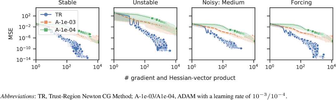 Figure 3 for Finite Difference Neural Networks: Fast Prediction of Partial Differential Equations