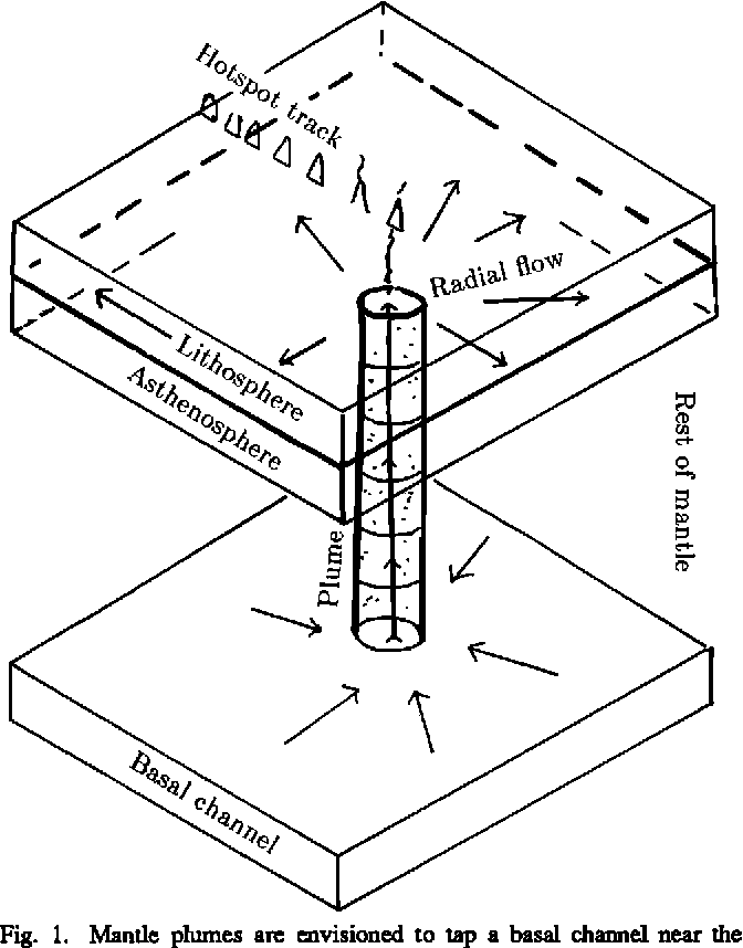 Figure 1 From Hotspots And Mantle Plumes Some Phenomenology