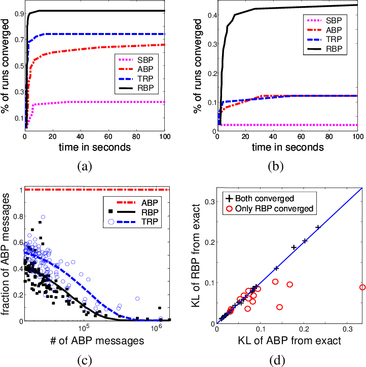 Figure 1 for Residual Belief Propagation: Informed Scheduling for Asynchronous Message Passing